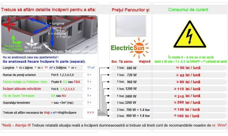 Consum panouri radiante electricsun